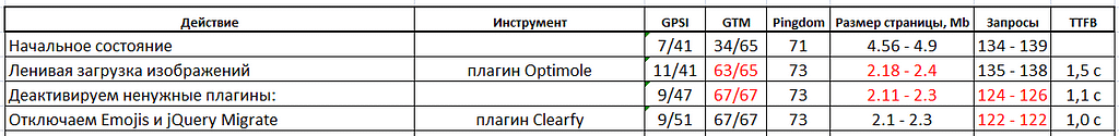 table jquery migrate