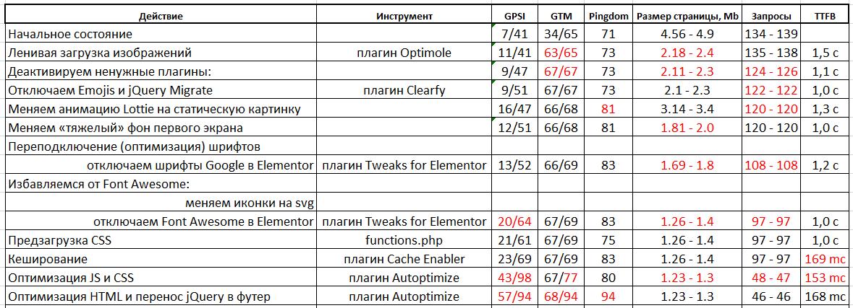 Результаты Autoptimize HTML jQuery