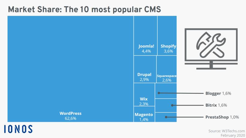 Wordpress лидер на рынке CMS